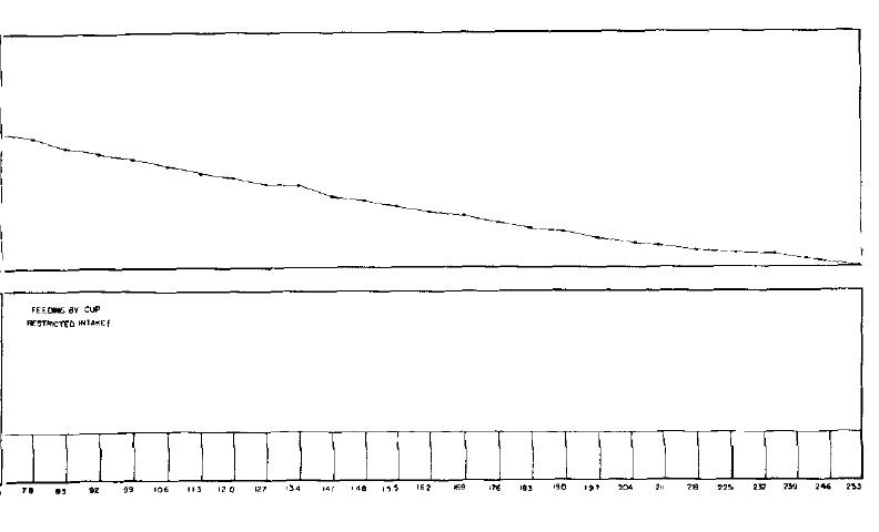 feeding machine graph 4