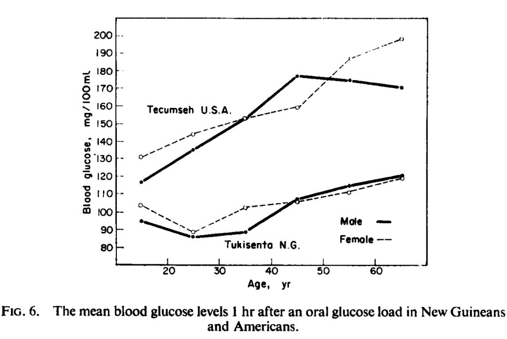 tukisenta glucose tolerance