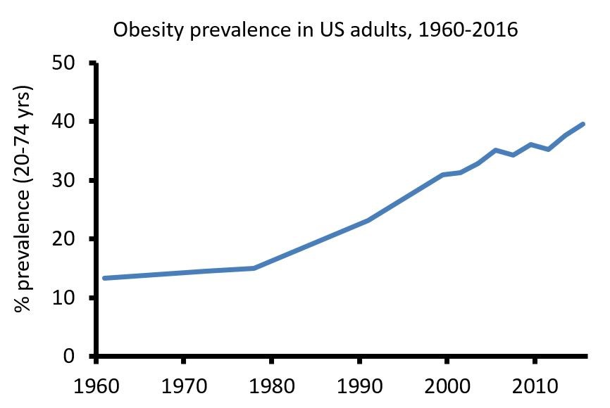 http://stephanguyenet.com/wp-content/uploads/2017/10/Obesity-NHANES.jpg